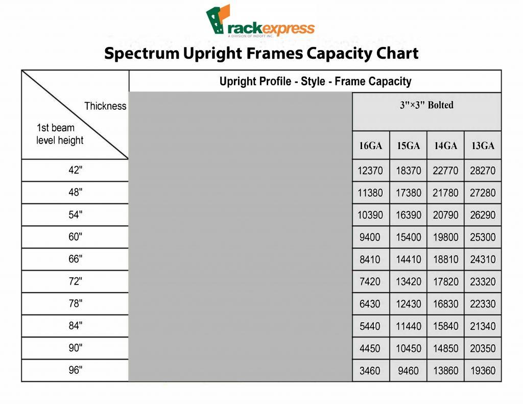 SpectrumCapacityCharts-2