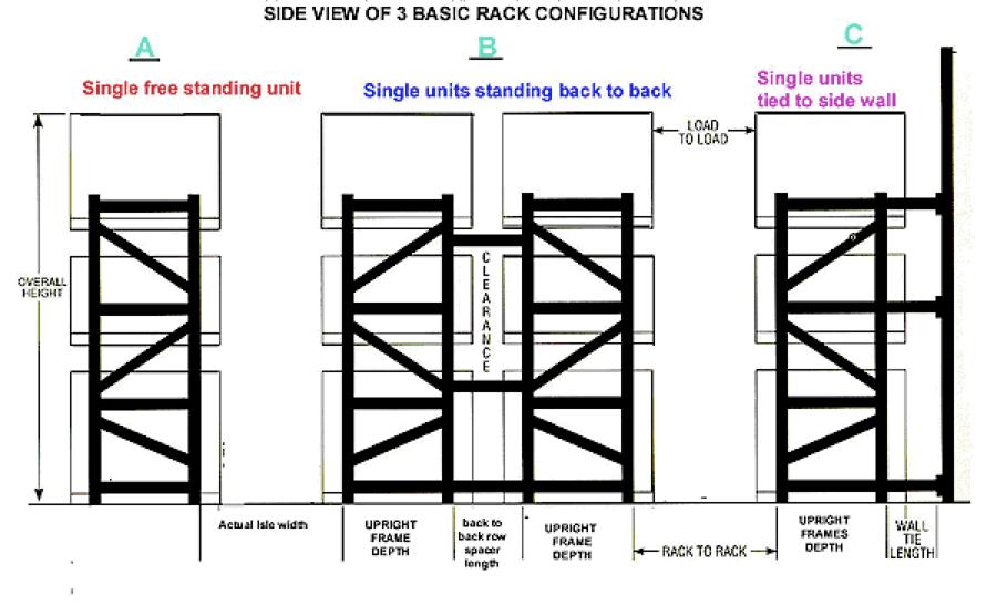 rack configuration